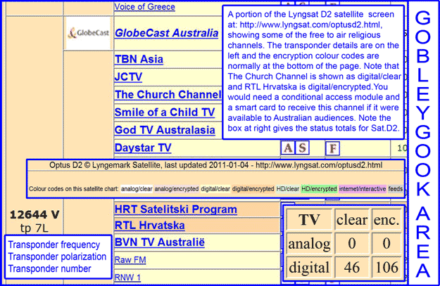 Lyngsat Optus D2 Channels