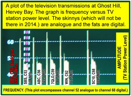 TV station power Level graph - Ghots Hill, Hervey Bay)